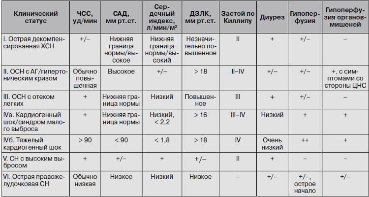 Таблица классификации острой сердечной недостаточности