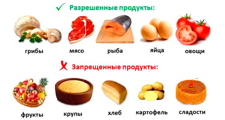 Полезные и запрещенные продукты для сердца
