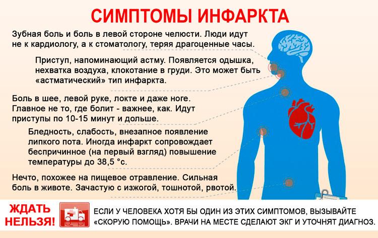 Головокружение озноб боль в области сердца