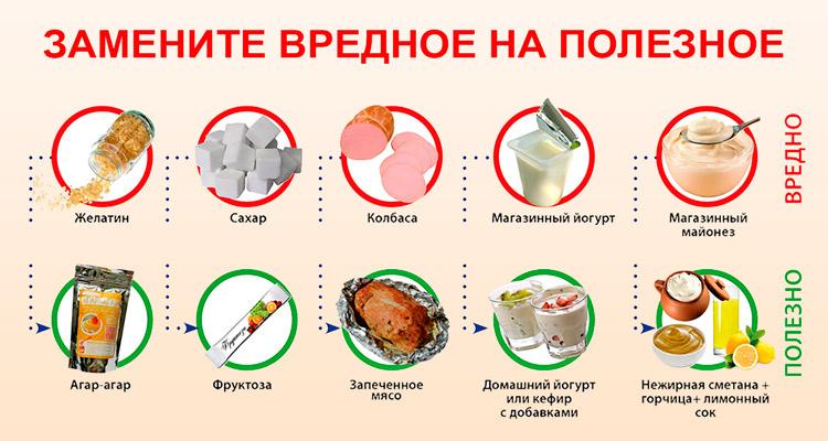 Полезные и вредные продукты при ишемии