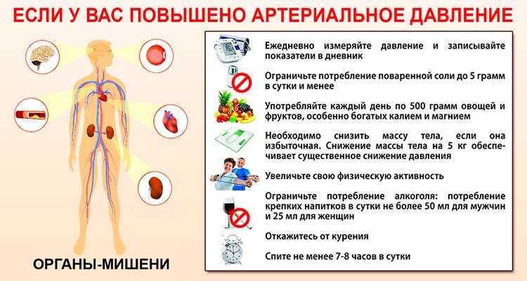Предупреждение при гипертонии