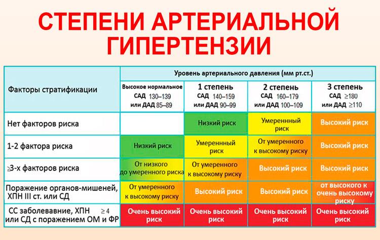 артериальная гипертония 3 степени