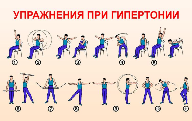 Физкультура при гипертонии