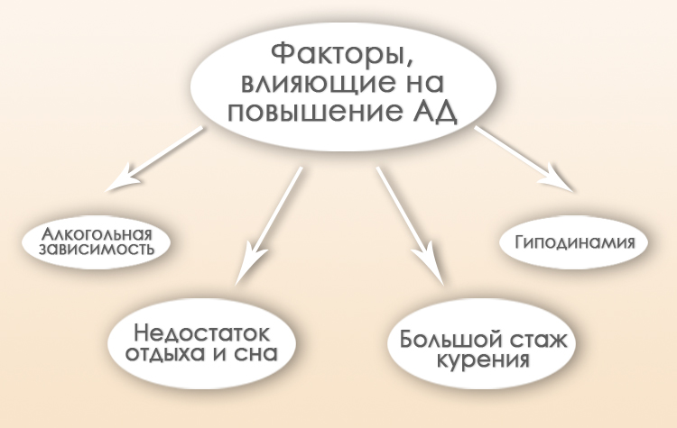 Факторы повышения АД