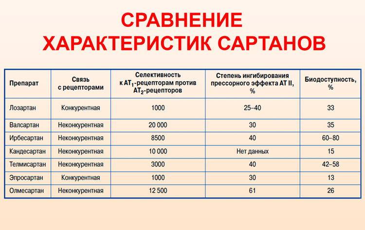 Сравнение характеристик сартанов