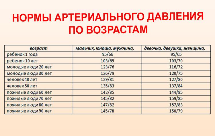 Изображение - Снижение артериального давления в домашних povyshennoe-davlenie-chto-delat-v-domashnih-usloviyah_7