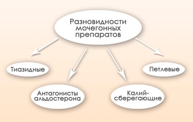 Разновидности диуретиков