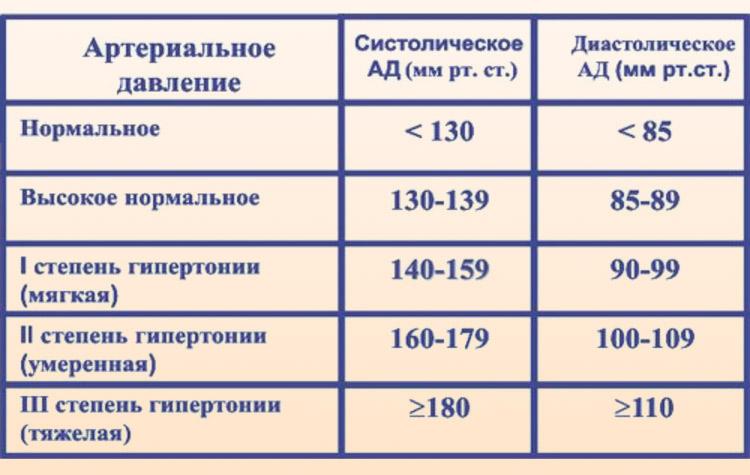Стадии гипертонии