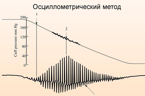 Осциллометрический метод измерения артериального давления