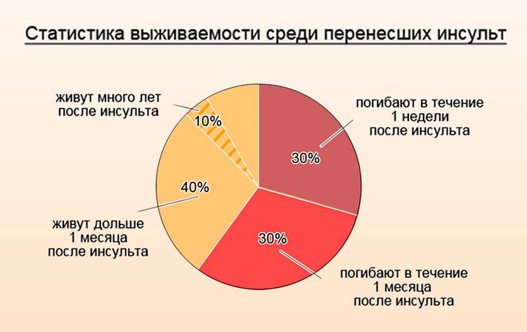 Статистика инсульта