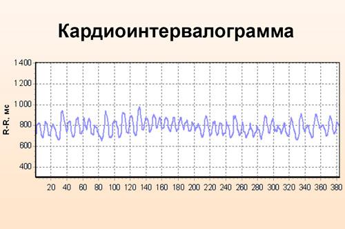 Показатели кардиоинтервалограммы