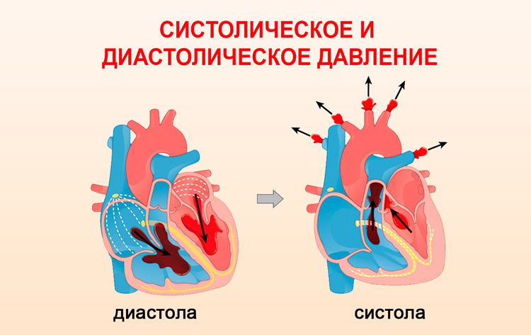 arterialnoe davlenie norma po vozrastam 5 - Pressão arterial aos 90