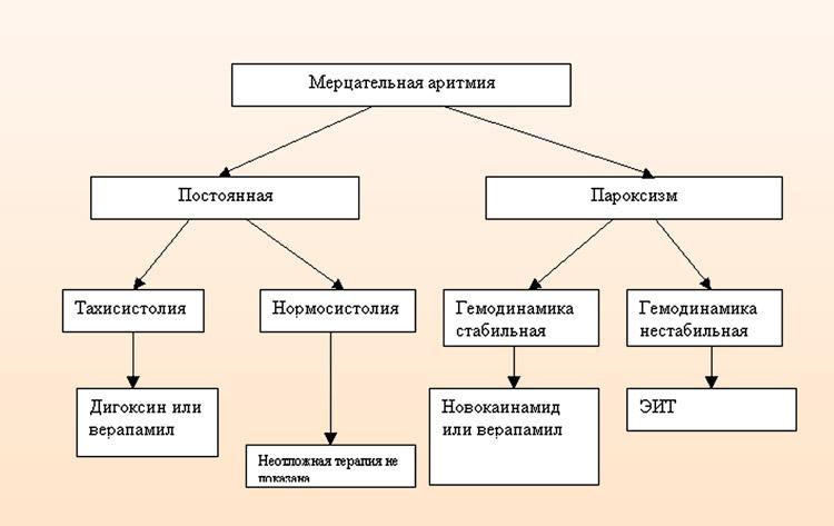 Виды форма фибрилляции предсердий