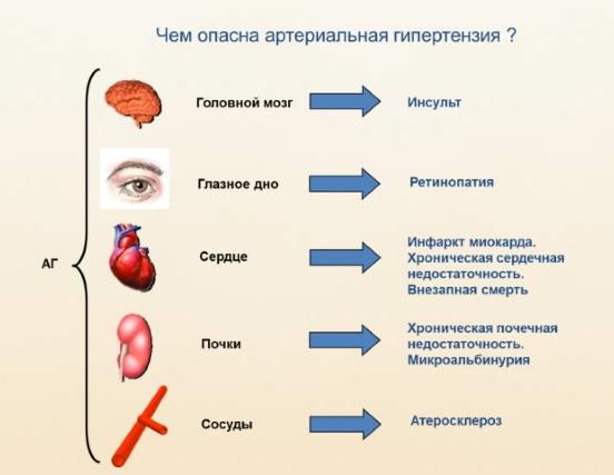 Риски артериального давления