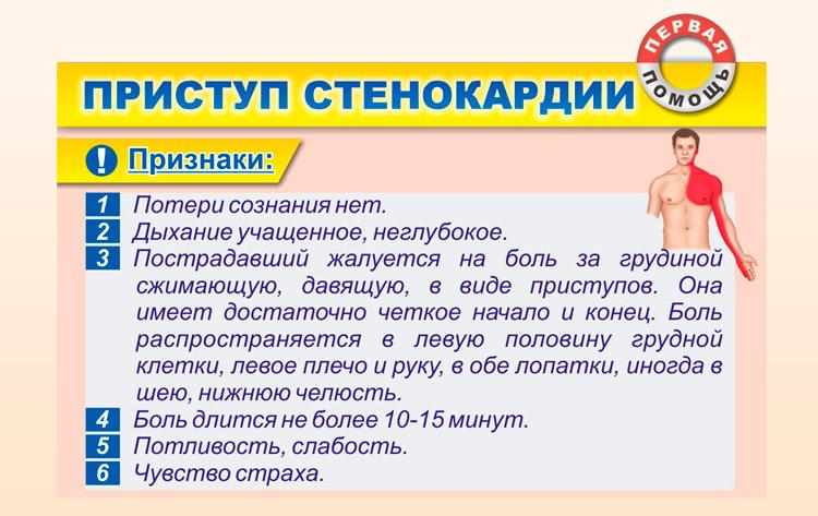 Приступ стенокардии признаки
