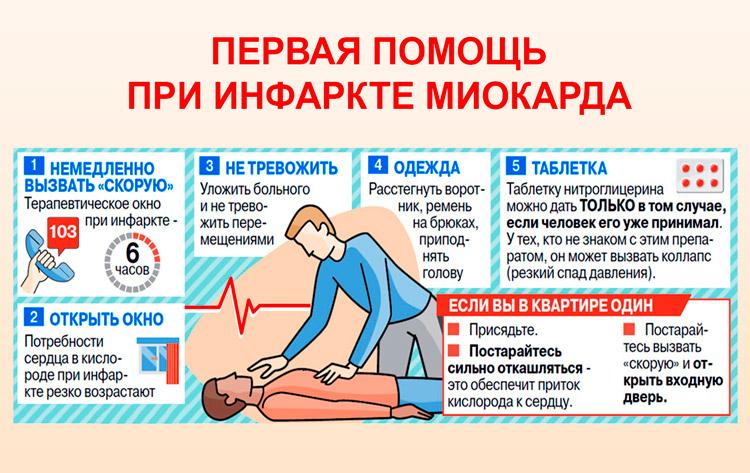 Оказание помощи при инфаркте миокарда