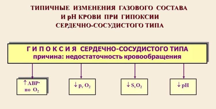 Изменения газового состава при гипоксии