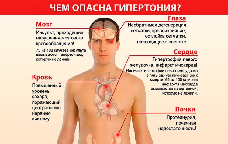 Чем опасна гипертония