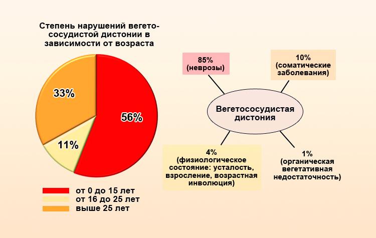 Статистика по возрасту больных ВСД