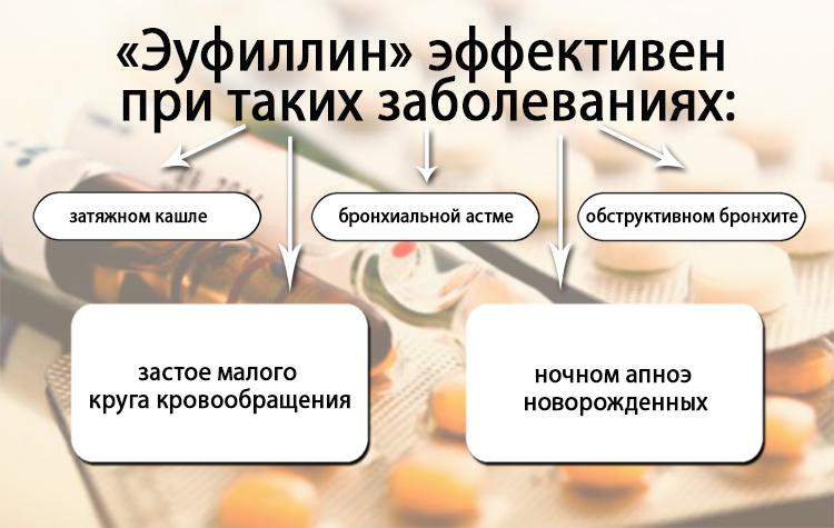 Препарат эффективен при следующих болезнях
