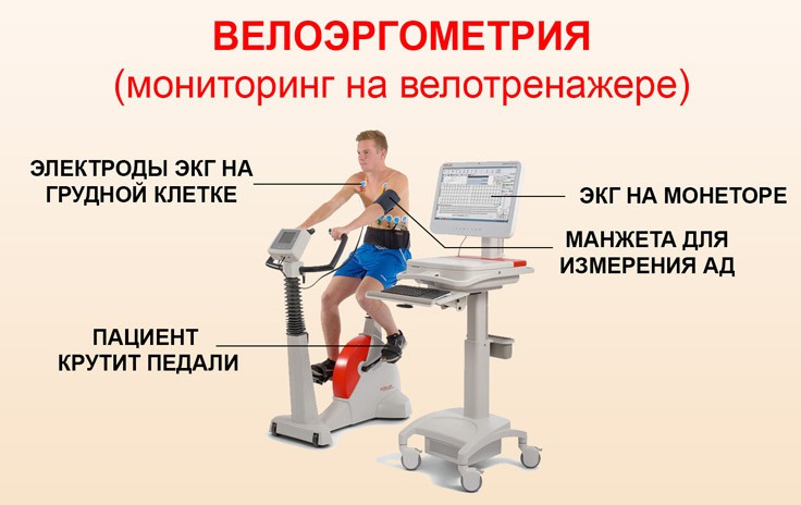Тест на велотренажере