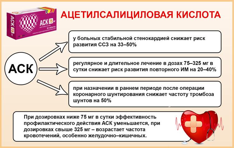 Применение АСК