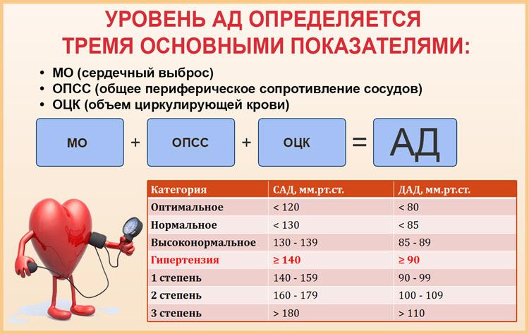 Определение АД