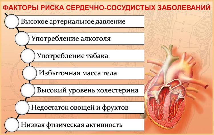 ССЗ: факторы риска