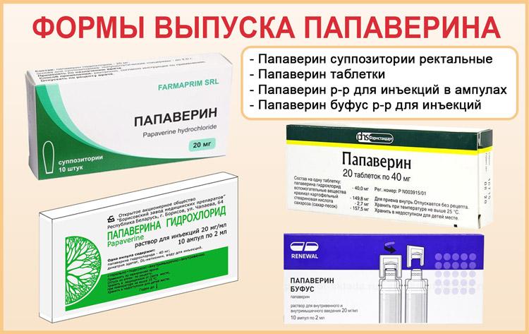 Папаверин: формы препарата