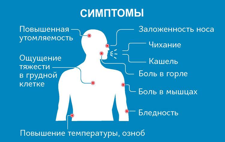 Симптоматика коронавируса